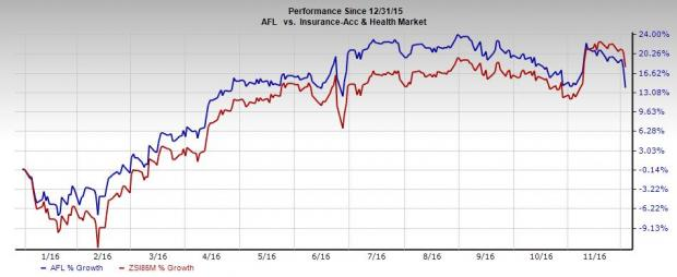 Aflac and its Units Get Rating Affirmation from A.M Best