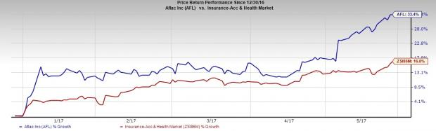 Here's Why You Should Add Aflac (AFL) Stock to Portfolio Now