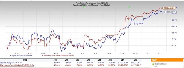 AGCO (AGCO) Poised for Growth Amid Weak Industry Demand
