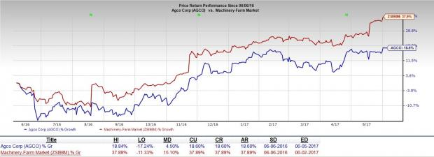 AGCO Hits 52-Week High on Positive View, Solid Prospects