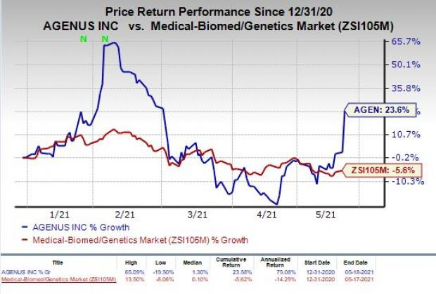 price chart for AGEN