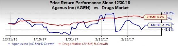 Agenus (AGEN) Reports Narrower-than-Expected Loss in Q4