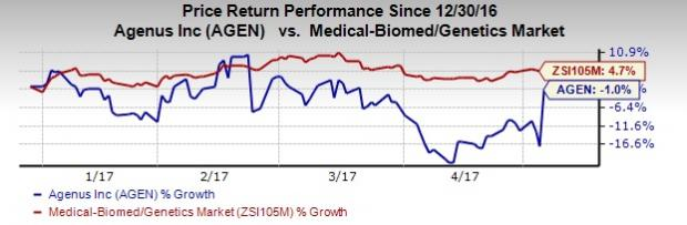 Agenus (AGEN) Reports Narrower-than-Expected Loss in Q1