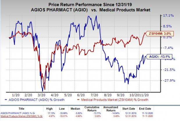 Price chart for Agios