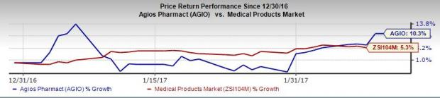 Agios Pharmaceuticals (AGIO) Q4 Earnings: What's in Store?