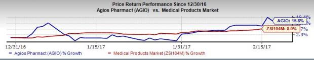 Agios Pharma (AGIO) Q4 Loss Narrower than Expected; Stock Up