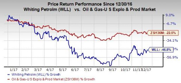 Wll Stock Quote Alluring Whiting Petroleum Wll Expects Huge Impairment Charge In Q4