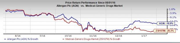 Allergan (AGN) Avycaz Label to Include New Phase III Data