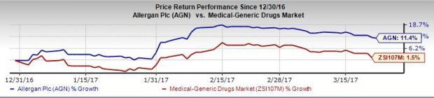 Allergan's Restasis Now Available in Multidose Bottle in U.S.