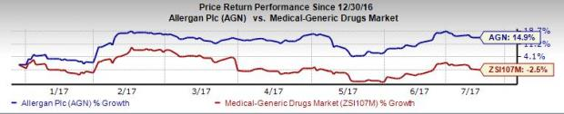 Allergan Reports Positive New Data on Irritable Bowl Drug