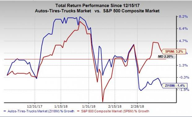 4 Top-Ranked Promising Auto Stocks Ahead of Q1 Earnings