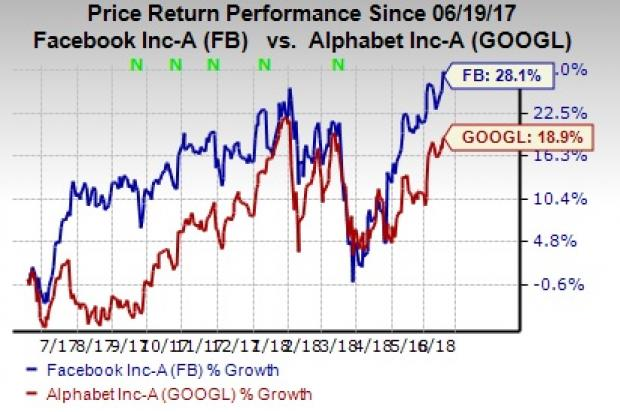 Is Facebook-Google Ad Duopoly Under Threat as Amazon Gains Steam?