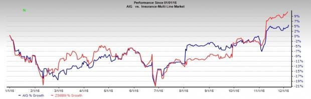 AIG Touches 52-Week High on Successful Strategic Planning