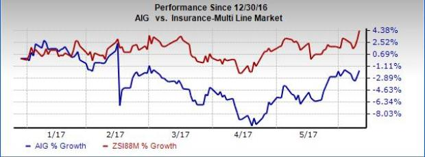 AIG Prices Sale of 6.4 M Arch Capital Shares Through IPO