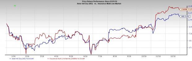 AIG Enters Into Reinsurance Deal to Restore Profitability