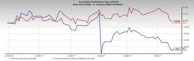 AIG in Rough Waters: What's Dragging the Stock Down?