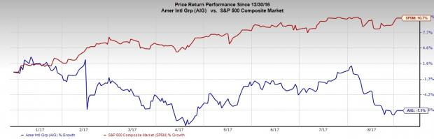 Aig Stock Quote Inspiration Aig Stock Down 7% This Year Will It Continue To Suffer  Nasdaq