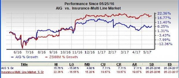 AIG's Ratings Removed From Under Review Status by A.M. Best