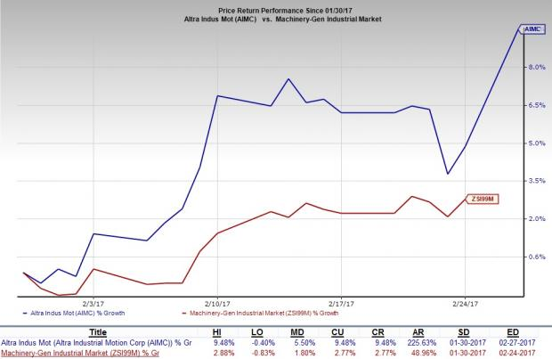 Altra Industrial (AIMC) Beats on Q4 Earnings and Revenues