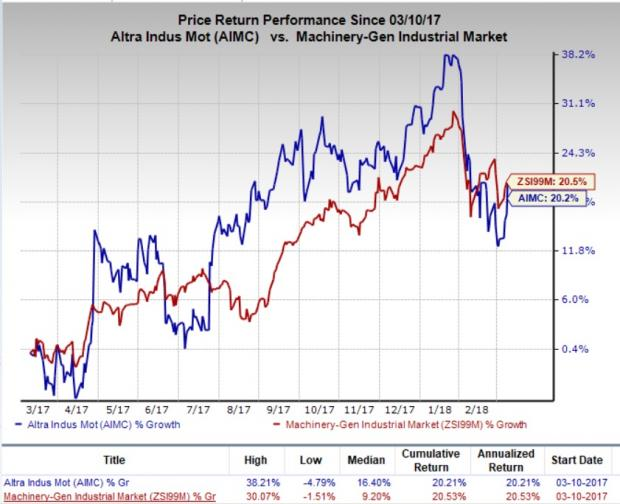 Altra Industrial To Collaborate With Fortives As Platform Nasdaq