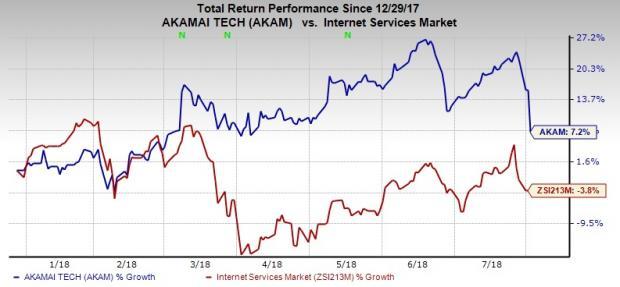 Akamai Akam Q2 Earnings And Revenues Surpass Estimates Nasdaq