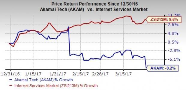 Akamai Set To Acquire Soasta Stock Falls On Dilutive Impact