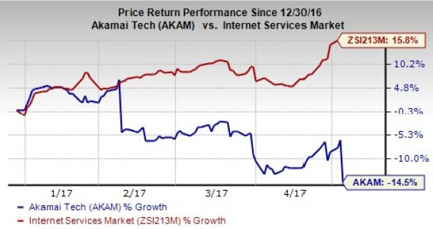 Akamai's weak current-quarter forecast sends shares down