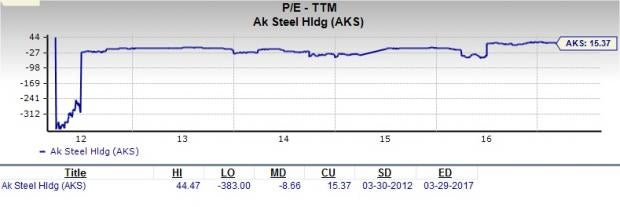 Is AK Steel a Great Stock for Value Investors?