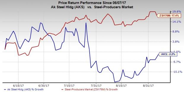 Latest Analysts Reports: AK Steel Holding Corporation (AKS), WPX Energy, Inc. (WPX)