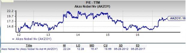 Is Akzo Nobel (AKZOY) a Great Stock for Value Investors?