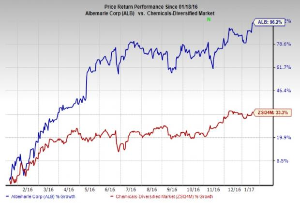 Albemarle Scales New 52-Week High: What's Driving the stock?