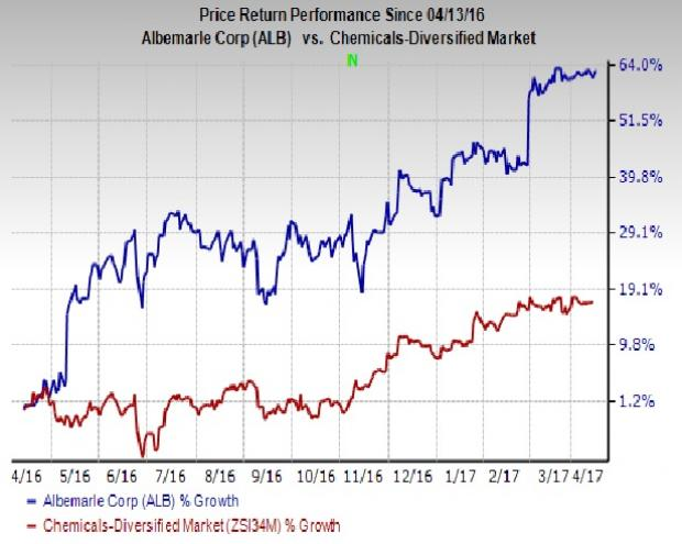 6 Reasons to Add Albemarle (ALB) Stock to Your Portfolio