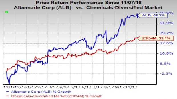Albemarle Corp (NYSE:ALB) Stock Price While Sentiment Improves