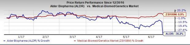Alder's Shares Dip Despite Positive Migraine Trial Results