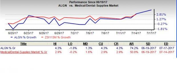 Align Technology Hits a 52-Week High on Solid Prospects