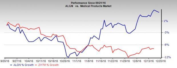 Align Technology Hits 52-Week High on Q3 & Dental Strength