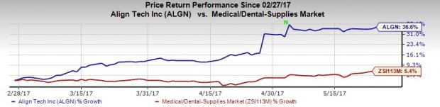 Align Technology Rises with Invisalign, SmartTrack Patents