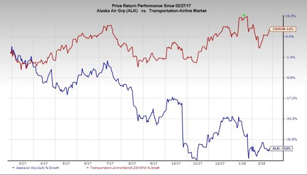 Alaska Air Group, Inc. (ALK) Given Consensus Rating of
