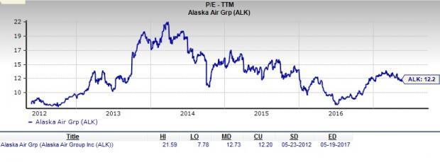 Is Alaska Air (ALK) a Great Stock for Value Investors?