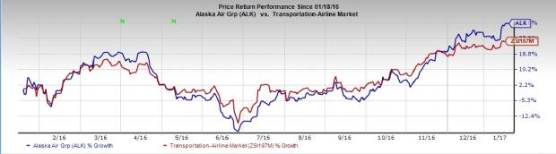 Alaska Air Group (ALK) Q4 Earnings: Another Beat in Store?