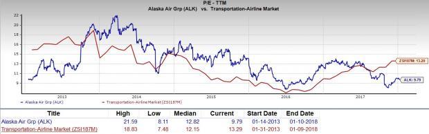 Should Value Investors Consider Alaska Air Group Alk Stock