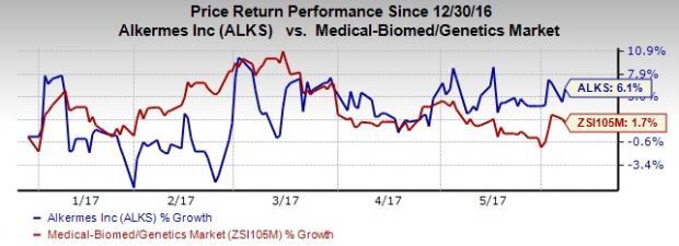 Alkermes Gets FDA Nod for Two Month Dose of Aristada