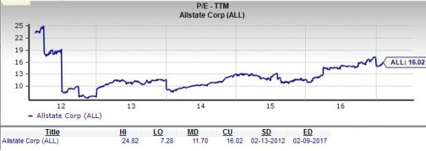 Allstate Corporation: Is it a Solid Choice for Value Investors?