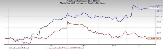 Allstate (ALL) Expects Cat Loss to Total $235M in April