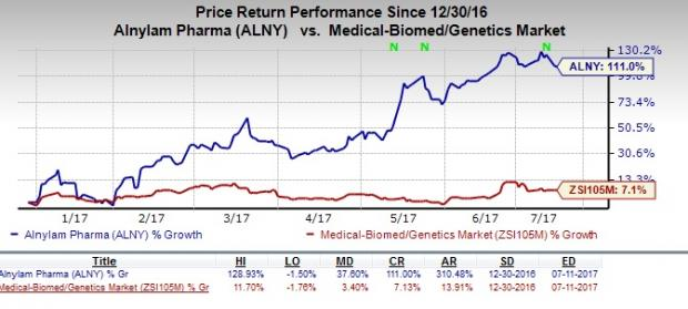 Alnylam (ALNY) Upgraded to Buy on Solid Pipeline Growth