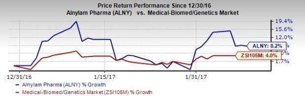 Alnylam (ALNY) Q3 Loss Narrower than Expected, Revenues Rise