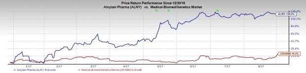 Biotech Stocks That More Than Doubled This Year: Alnylam Pharmaceuticals, Inc. (ALNY)