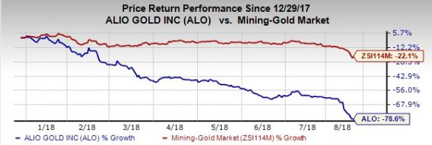 Gold Nears 19-Month Low: Alio Gold Corp (ALO)