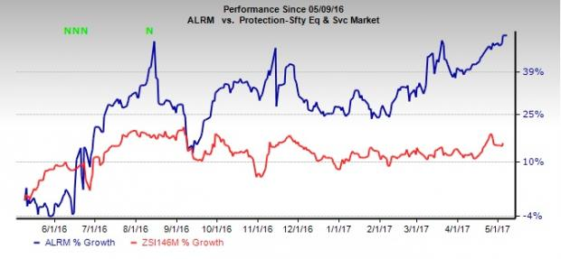 Will Alarm.Com (ALRM) Spring a Surprise in Q1 Earnings?