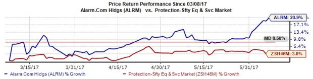 Alarm.Com Holdings Hits New 52-Week High on Improved View